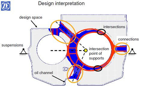 Ship Gearbox by Zf Ship Gearbox Housing Topology Optimization Guide