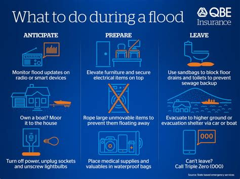 What to do during a flood   QBE AU