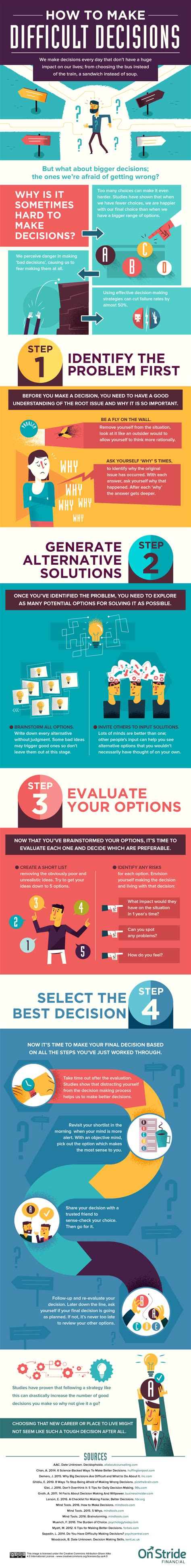 Difficult Decision To Make by How To Make Difficult Decisions Infographic E Learning