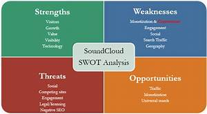 Strengths and Weaknesses of SoundCloud