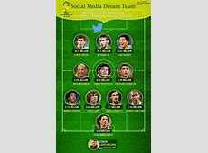 FIFA World Cup Social Media Dream Team