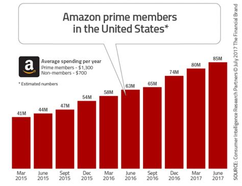 amazon prime strategy members marketing banking states united needs financial plan sponsored