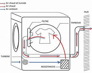 Seche Linge Condensation Ou Evacuation : comment installer votre s che linge conseils et astuces ~ Melissatoandfro.com Idées de Décoration