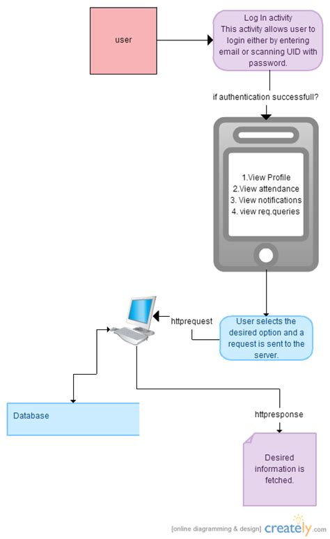 Diagram App by Android App Data Flow Diagram Creately