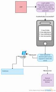 Android App   Data Flow Diagram