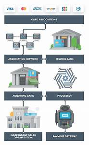 How Does Credit Card Processing Work Diagram