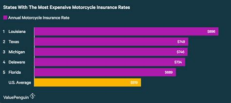 Average Cost Of Motorcycle Insurance (2018)