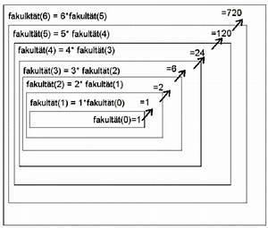 Fakultät Berechnen Java : rekursives berechnen der fakult t rekursive methode in java ~ Themetempest.com Abrechnung