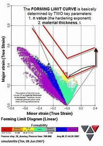 Does Increasing Material Thickness Reduce The Risk Of