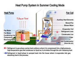Pictures of Air Source Heat Pump Vs Oil Boiler