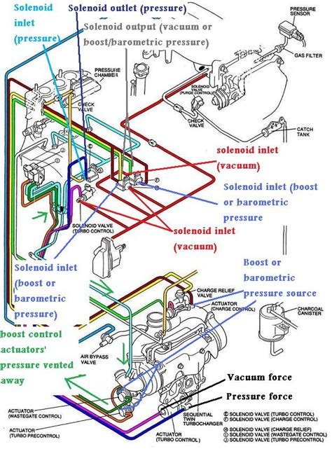 Vacuum Diagrams Stock Simplified Sequential Non