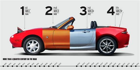 The Mazda Miata MX 5 Evolution 1989 2019 Mazda Miata MX