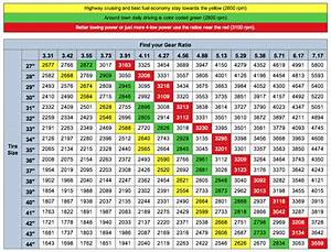 Gear Ratio Tire Size Chart Http Www Jeep4x4center Com