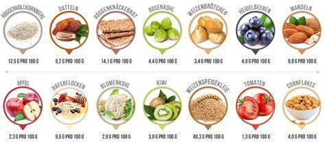 Gesunde, lebensmittel zum, abnehmen, ratgeber Übergewicht