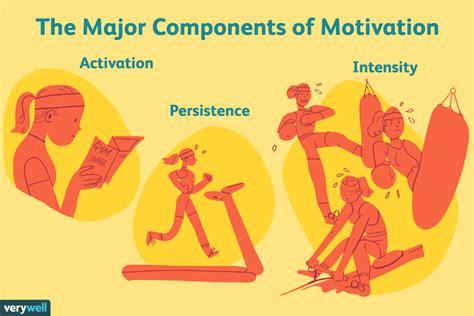 psychology   motivates