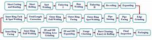Process Flow For Water Pump Pipe Manufacturing Process
