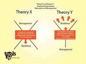 Douglas Mcgregor Theory X Theory Y Pdf To Excel