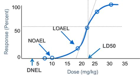 definition  toxicological dose descriptors ld lc