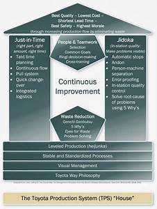 The Roi Of Business Process Improvement
