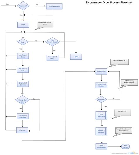 commerce order process flowchart  commerce web