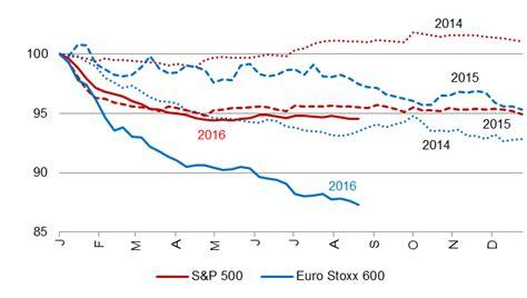 Global Equities  A Fragile Rally  Erste Asset Management