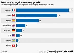Gasverbrauch Pro Jahr : infografik deutsche streiken vergleichsweise selten ~ Lizthompson.info Haus und Dekorationen