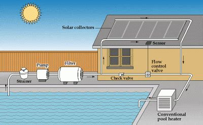 How Does A Solar Pool Heater Work? Inyopools