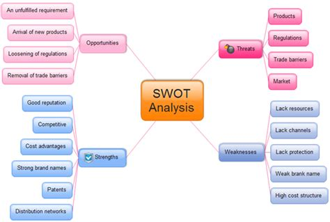 components  swot matrix