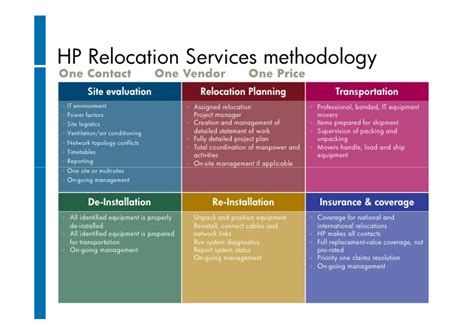 How To Plan Relocation by Hp Data Center Services