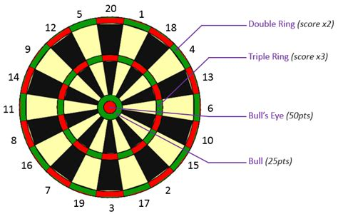 darts scoring algorithm  computing