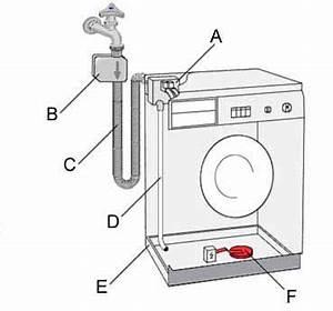 Aquastop Siemens Waschmaschine : die waschmaschinen bauteile elektronik reparatur forum ~ Michelbontemps.com Haus und Dekorationen