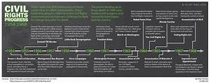 Timeline of Civil Rights Movement (Some Important Dates ...