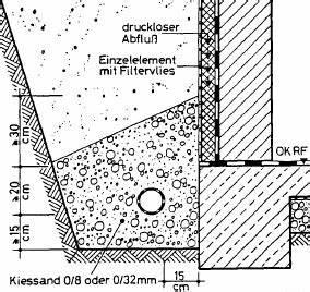 Drainage Legen Wie Tief : kellerdrainage ~ Lizthompson.info Haus und Dekorationen