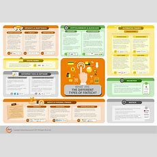 Infographwhat Are The Different Types Of Fintech