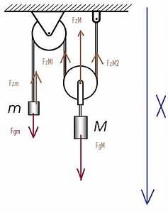 Seilkraft Berechnen : mp forum flaschenzug matroids matheplanet ~ Themetempest.com Abrechnung