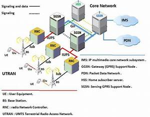 The Architecture Of A 3g Network