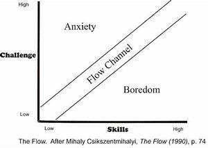 Understanding Flow Playing In The Zone