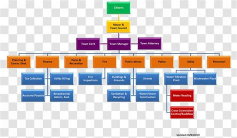 Organizational Chart Structure Business - Marketing ...