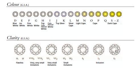 diamond color  clarity chart tiaras  trianon