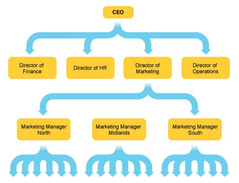 Structuring A Business