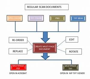 Colortrac release improved smartworks pro wide format for Document control workflow