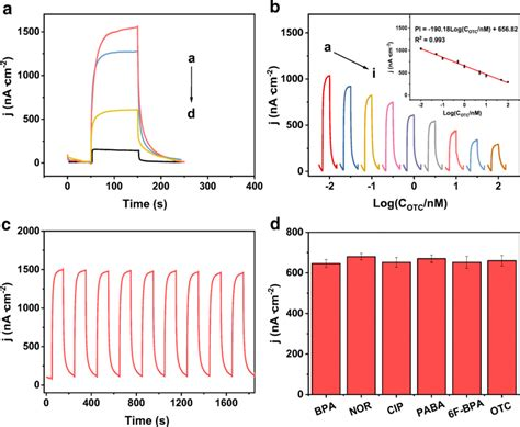 (a) Photocurrent responses of NiO NCs/g-C3N4 (a), apt/NiO ...