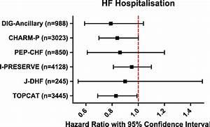 Heart Failure  Hf  Hospitalisation Across 6 Major Phase 3