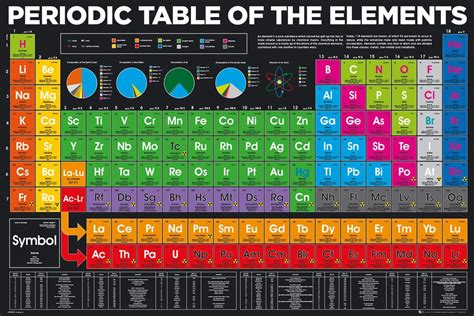 tavola periodica poster periodic table elements poster sold at europosters