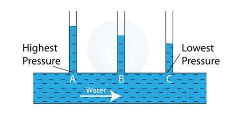 Spm Physics Form 4/form 5 Revision