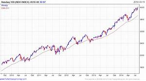 Interesting charts August 18th 2014
