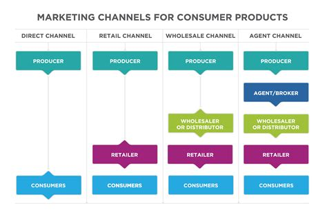 place distribution channels introduction  business