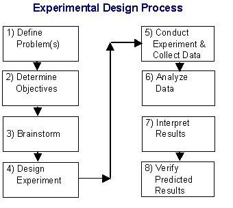 design of experiments design of experiments doe tutorial