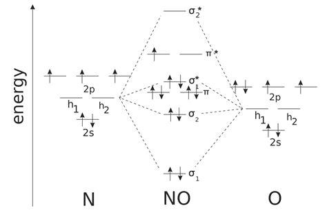 Paramagnetic Molecular Orbital Diagram by Diamagnetic Or Paramagnetic From Molecular Orbital Diagram