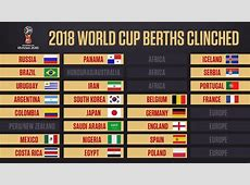 2018 World Cup who has qualified for the finals and who